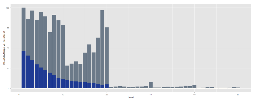 Figure 1 - Level attempts (gray) vs. level completions (blue) | Tools: R, ggplot2